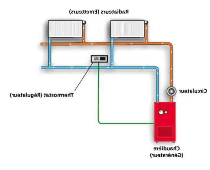 Comment fonctionne la plomberie